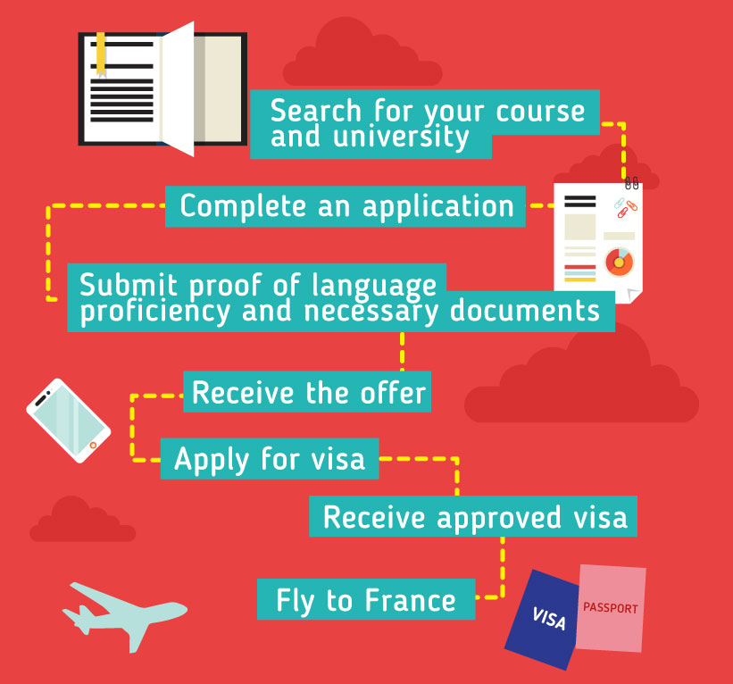 Applying to study in France: Search for your course and university - Complete an application - Submit proof of language proficiency and necessary documents - Receive the offer - Apply for visa - Receive approved visa - Fly to France