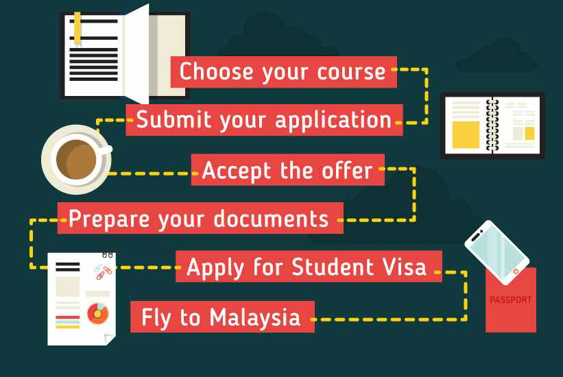 Applying to study in Malaysia: Choose your course -> Submit your application -> Accept the offer -> Prepare your documents -> Apply for Student Visa -> Fly to Malaysia!