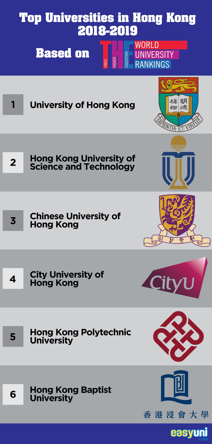 Top Universities in Hong Kong 2019